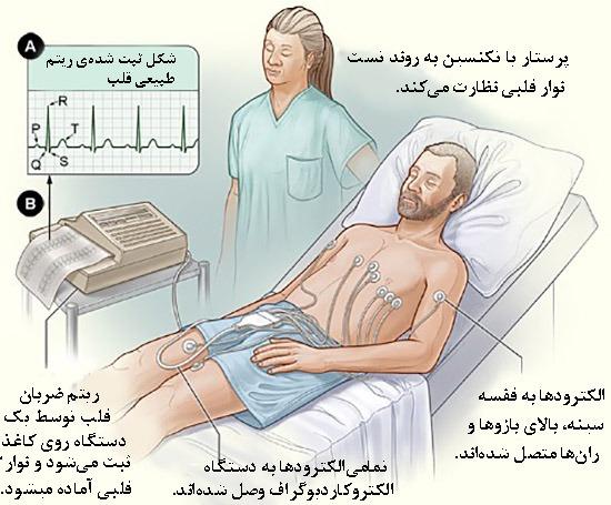 دستگاه ثبت سیگنال قلبی